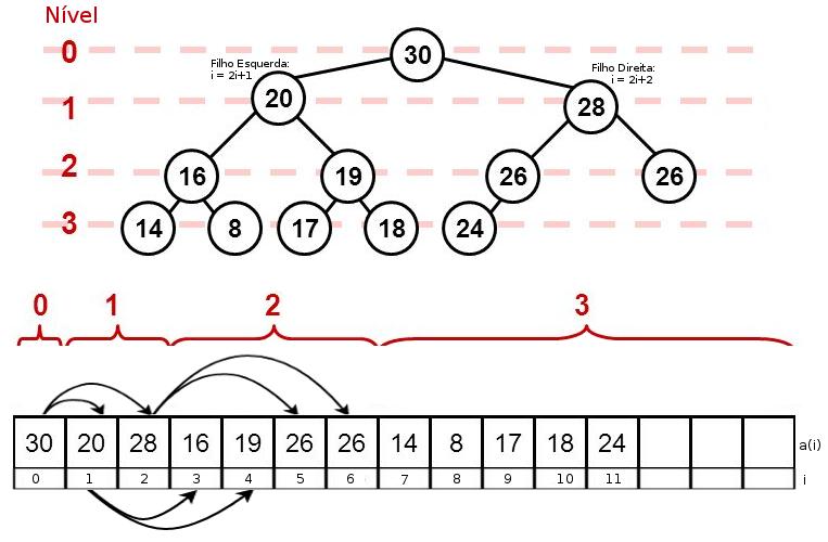 Árvore Binária Completa - Representação Array