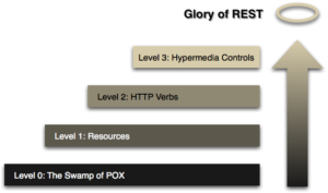 Arquitetura RESTful RMM - Visão Geral