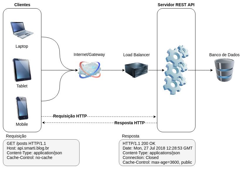 API REST - Visão Geral - Diagrama